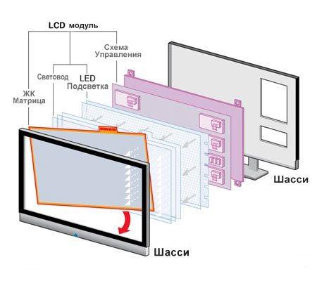 устройство lcd телевизора