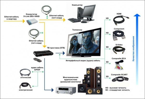 IPTV схема подключение