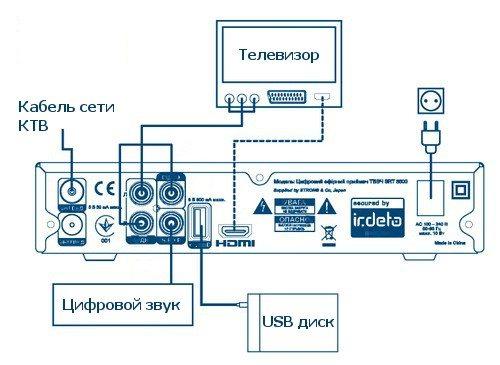 Схема подключения телевизора с кабельного на цифровое