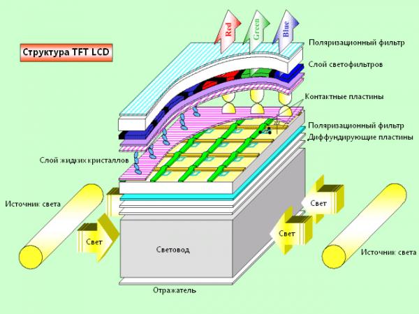 подсветка lcd экрана